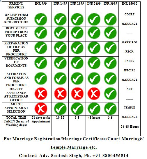 Marriage Certificate Fees